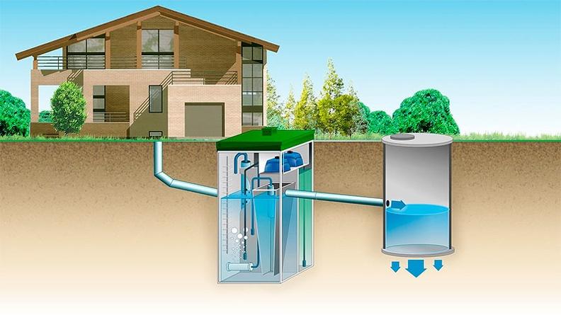 Септик - качественная очистка канализации